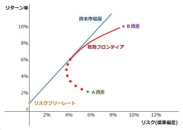http://words.equity-investment.info/img/%E6%9C%89%E5%8A%B9%E3%83%95%E3%83%AD%E3%83%B3%E3%83%86%E3%82%A3%E3%82%A22.jpg